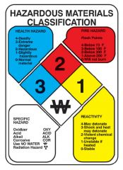 National Marker™ Hazardous Materials Classification Reference Signs