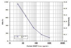 Abnova™ GAST (Human) ELISA Kit