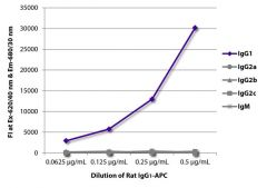 IgG1 Rat, APC, Clone: KLH/G1-2-2, Isotype Control, Southern Biotech™