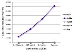 IgG2a Rat, R-PE, Clone: KLH/G2a-1-1, Isotype Control, Southern Biotech™