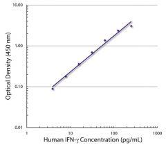 IFN-γ Mouse anti-Human, Unconjugated, Clone: A35, Southern Biotech™