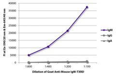 IgM Goat anti-Mouse, Texas Red, Polyclonal, Southern Biotech™