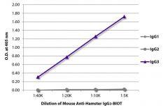 IgG3 Mouse anti-Hamster, Biotin, Clone: SB139b, Southern Biotech™