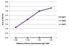 IgG1 Mouse anti-Hamster, HRP, Clone: SB139a, Southern Biotech™